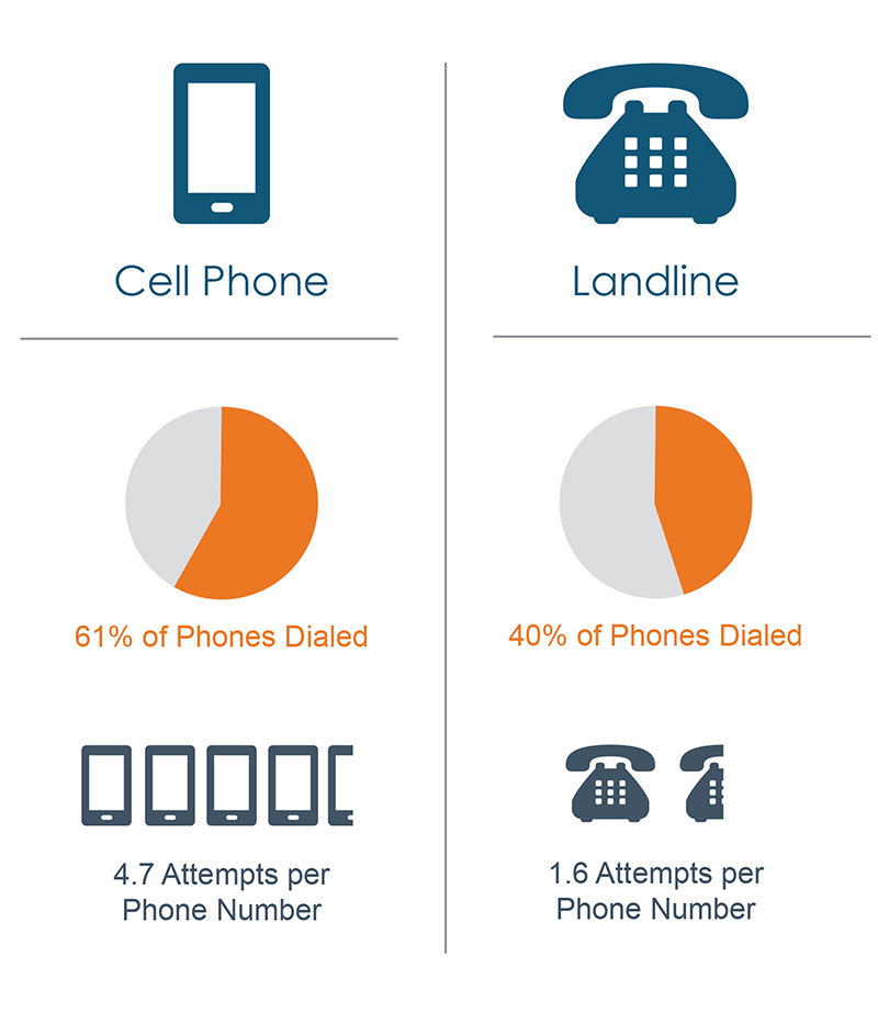 Cell Phones Vs. Landline