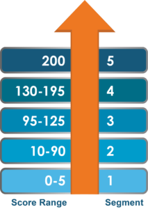 Phone Score